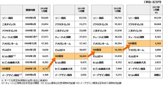 ダイレクト系損保主要各社の自動車保険料収入の比較
