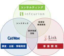 インフキュリオン・グループの事業領域