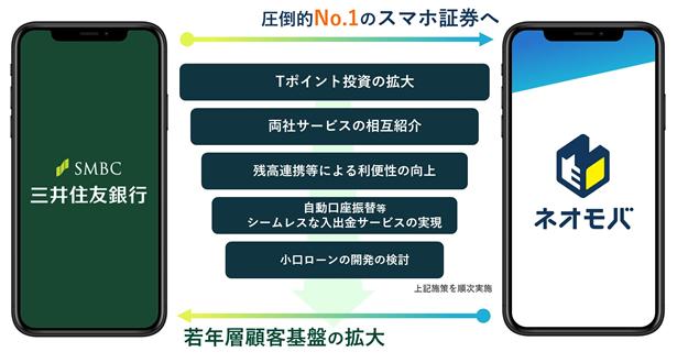 三井住友銀行⇔SBI証券間の自動入出金(スイープ)機能