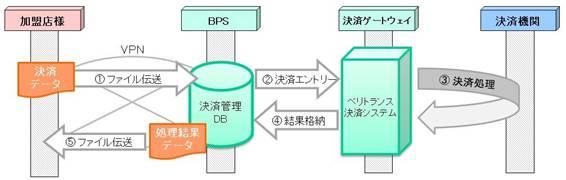 BPSサービス処理フロー