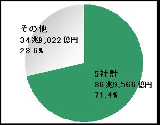 株式取引売買代金シェア(個人部門)