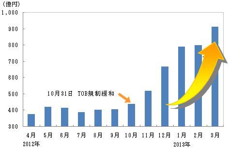 ジャパンネクスト証券 一日平均売買代金の推移