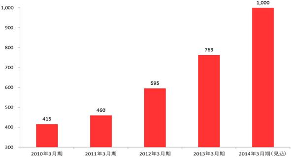 グラフ 連結営業利益の推移