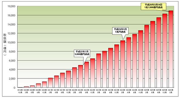 グラフ 取扱額推移