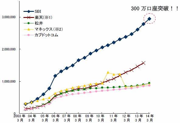 主要ネット証券5社の証券総合口座数の推移