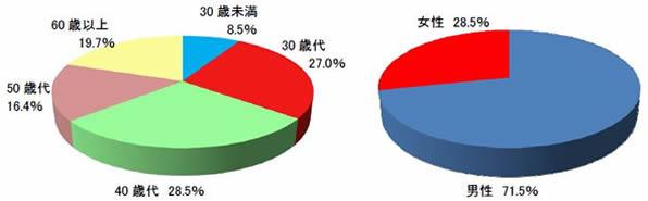 2014年5月末における顧客口座属性
