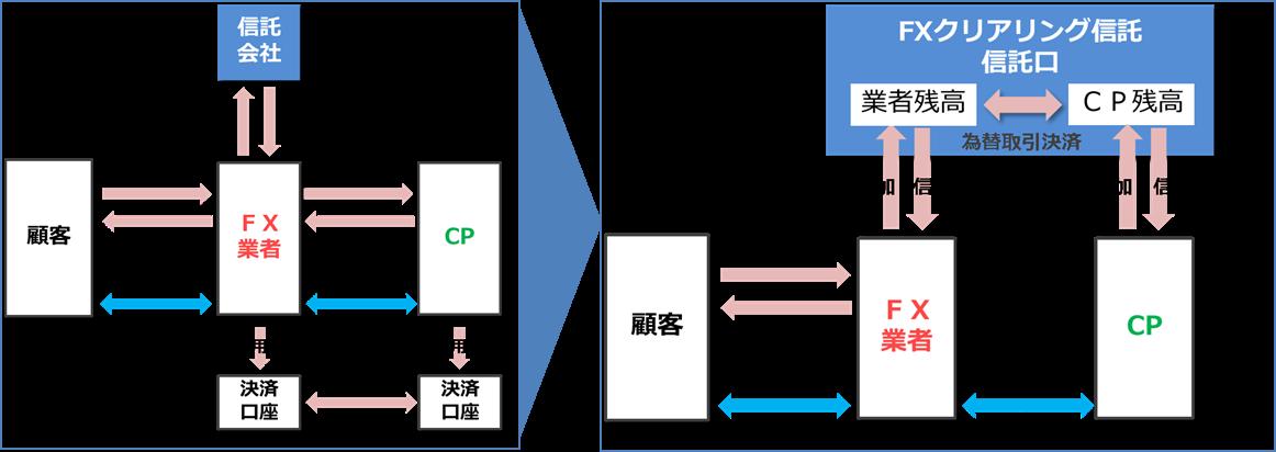 信託スキームのイメージ図