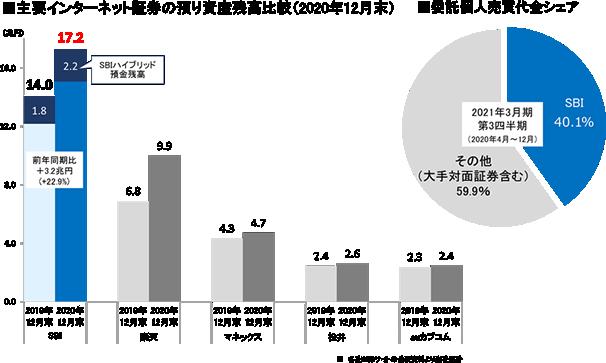 日本 くらう ど 証券 口座