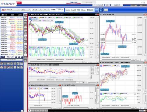 FX総合分析チャート(基本分析)の画面イメージ