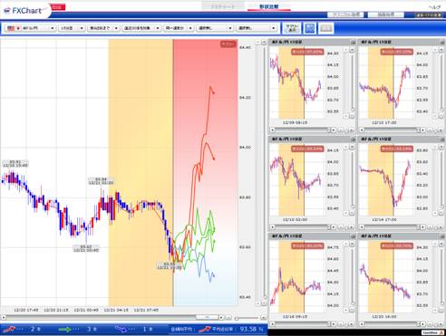 FX総合分析チャート(形状予測)の画面イメージ