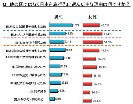 海外旅行の行き先に他の国ではなく日本を選んだ主な理由(複数回答)としては、「日本の自然風景」「グルメ」「買い物」が上位となった。男女別にみると、男性は観光などの娯楽、女性は食べ物、買い物を目的とする傾向が強いことが見てとれる