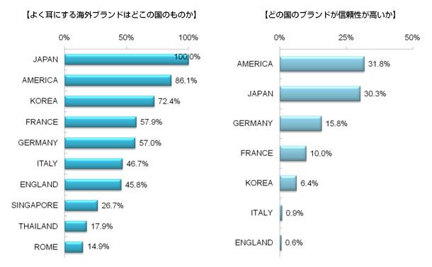 海外ブランドに対する中国人消費者の印象について