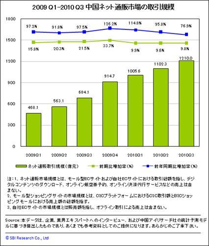 図表:中国ネット通販市場の取引規模(2009年第1四半期~2010年第3四半期)