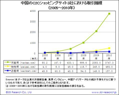 中国のC2Cショッピングサイト上位3社における取引規模(2005~2010年)