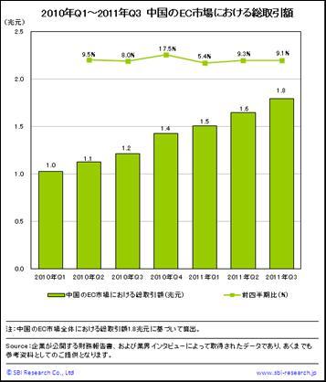 中国のEC市場における総取引額