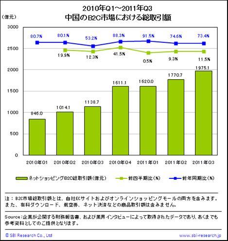 中国のネットショッピングB2C市場における総取引額
