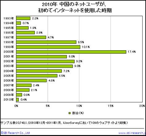中国のネットユーザのインターネット使用開始時期