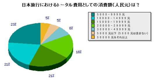 日本旅行におけるトータル費用としての消費額(人民元)は?