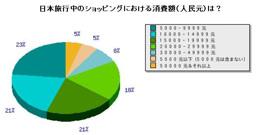 日本旅行中のショッピングにおける消費額(人民元)は?