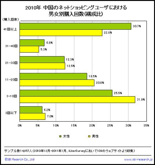 中国のネットショッピングユーザにおける男女別購入回数