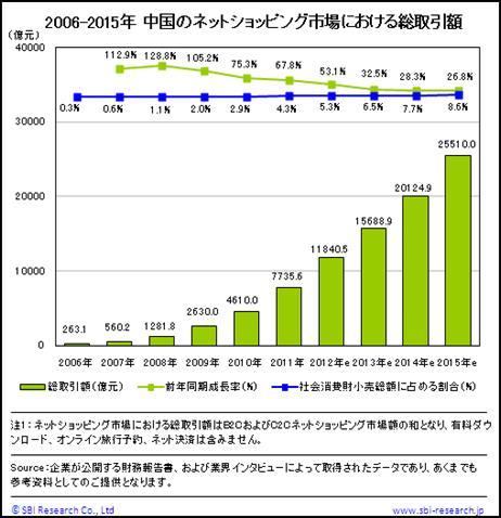 中国のネットショッピング市場における総取引額