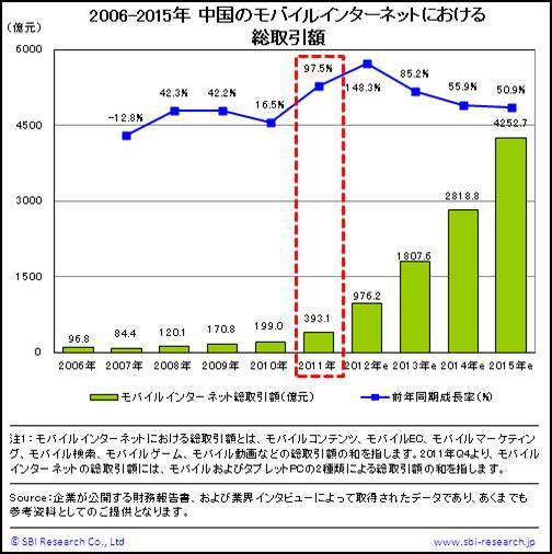中国のモバイルインターネットにおける総取引額