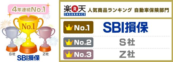 楽天の保険 人気商品ランキング 4年連続第1位