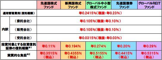 運用管理費用(信託報酬)表