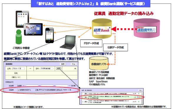 「駅すぱあと 通勤費管理システムVer.2」 & 経費Bank連動(サービス概要)