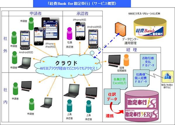 「経費Bank for 勘定奉行」サービス概要イメージ
