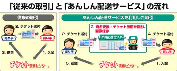 イメージ「従来の取引」と「あんしん配送サービス」の流れ