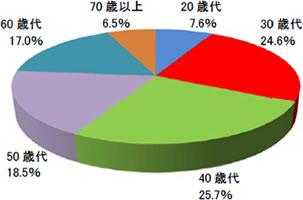 2014年7月末におけるNISA口座顧客属性 年代別