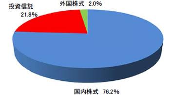 NISA開始から2014年7月末までの各商品の買付代金の割合