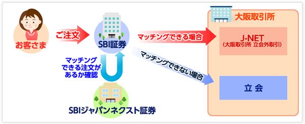 「J-NETクロス取引」取引イメージ