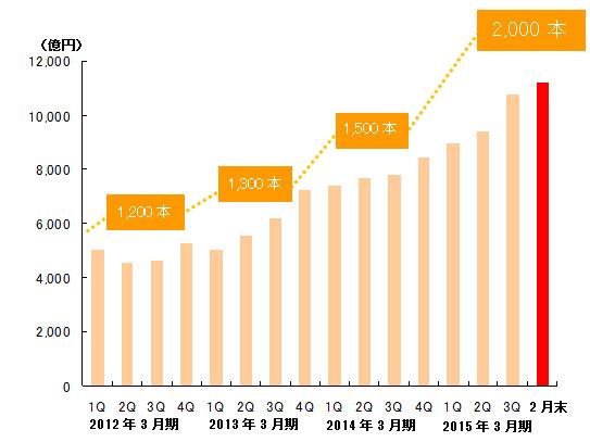 投資信託の取扱本数および預り残高の推移