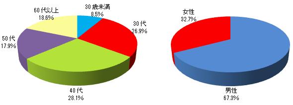 投資信託保有者の顧客属性(2015年3月24日現在)