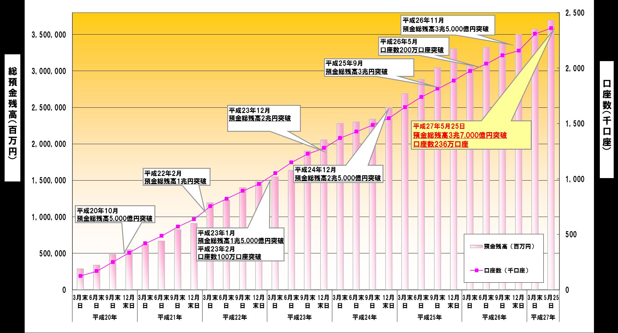 預金総残高推移グラフ