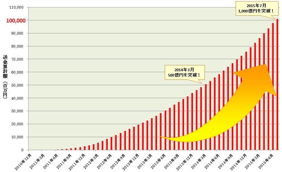 送金累計額の推移