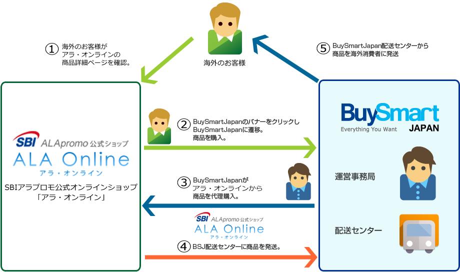 「BuySmartJapan」の仕組み