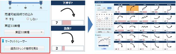 特徴3. 過去一定期間のチャート形状の分布を検索できる!