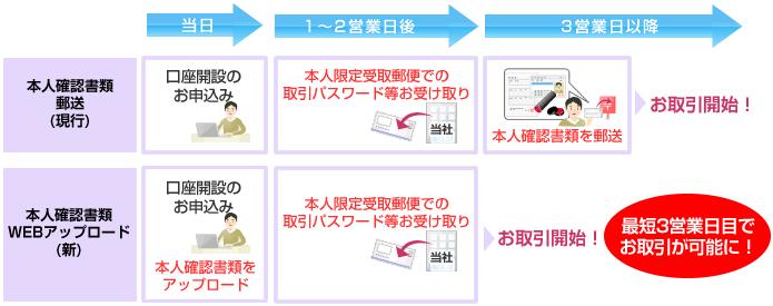 オンライン口座開設の流れ(イメージ)