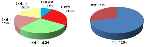 2015年12月末における顧客口座属性