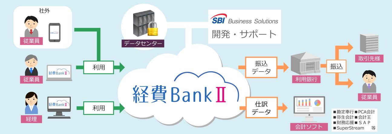 経費BankⅡ 運用イメージ