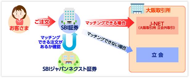 「J-NETクロス取引」のイメージ