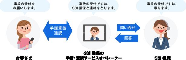 損保 sbi